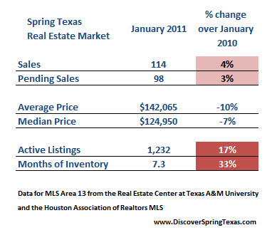 Spring Texas Real Estate: Market Report January 2011 ...