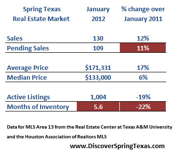 Spring Texas Real Estate Market Report - January 2012 ...