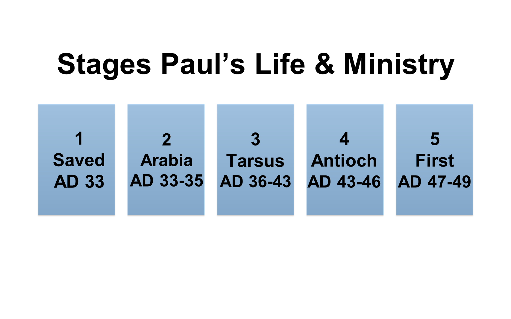 ESH-23 - The Discipline Of Disciple-Making - Paul - Used By God To Change The World (13)