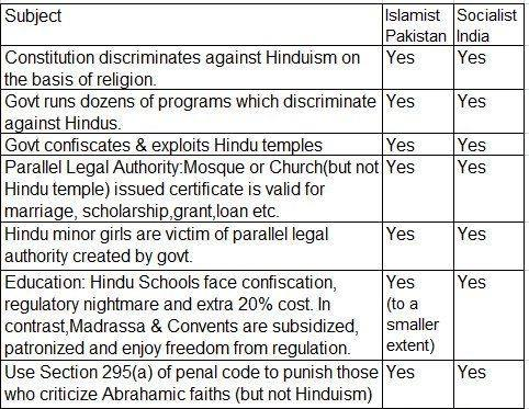 Bias against Hinduism