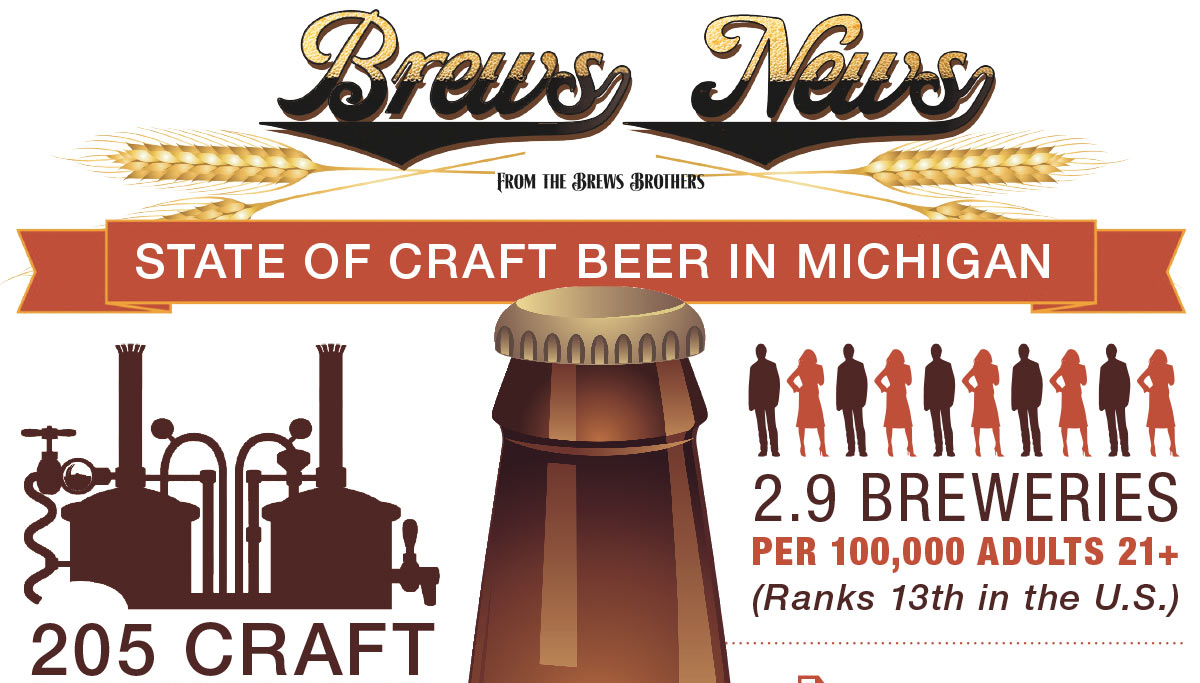 State of craft beer in michigan for Michigan craft beer festival