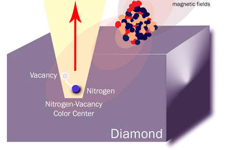 Nitrogen-vacancy color center
