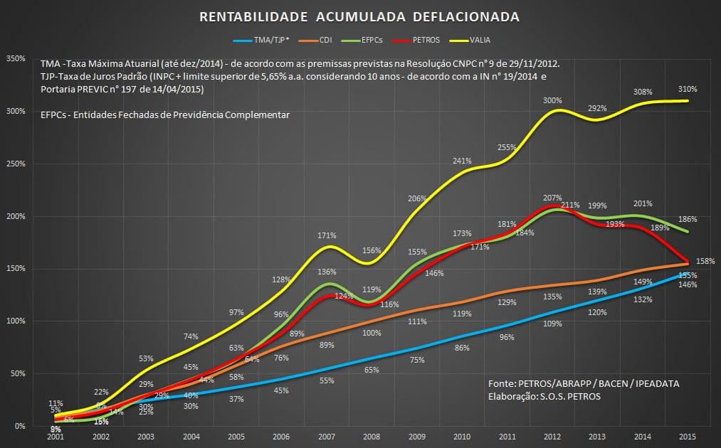 rentabilidade deflacionada 2015
