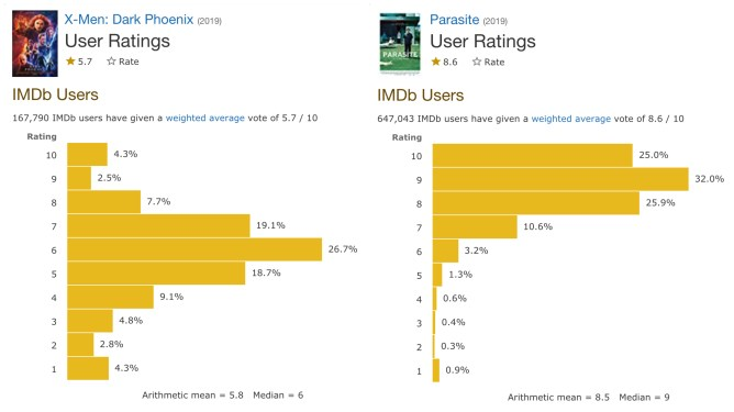 The mediocre IMDb User Rating data of X-MEN: DARK PHOENIX compared side by side to the exceptional User Rating data of the Oscar-winning film PARASITE.
