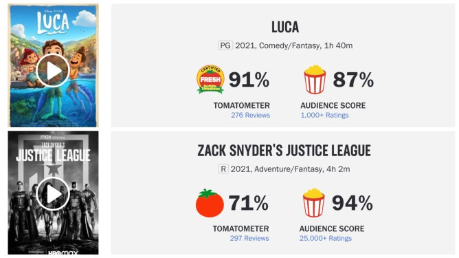 The Rotten Tomatoes critic and audience scores of the Pixar film LUCA and ZACK SNYDER'S JUSTICE LEAGUE compared side to side.
