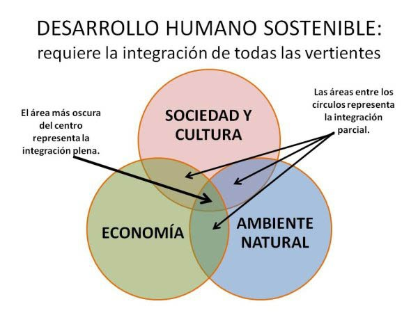 DESARROLLO-HUMANO-SOSTENIBLE