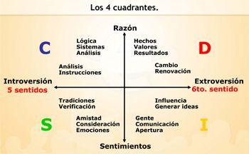 desarrollo-inteligencia-social-compartida