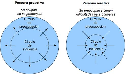 proactivo-reactivo-gestion-del-tiempo