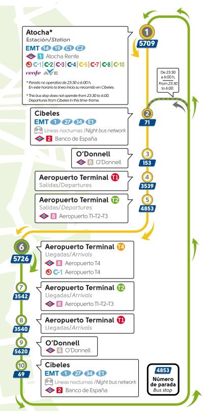 Recorrido Aerobus Madrid