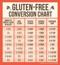 "Want to try your hand at making ""Gluten"" free baked goods. Here's a chart to follow."