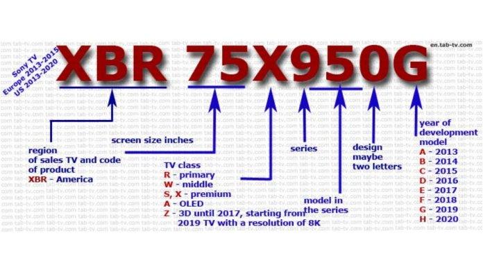 Sony TV model numbers decryption