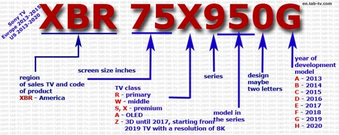 Sony TV models number 2013-2020  North America and old model number Europe 2013-2015 years.
