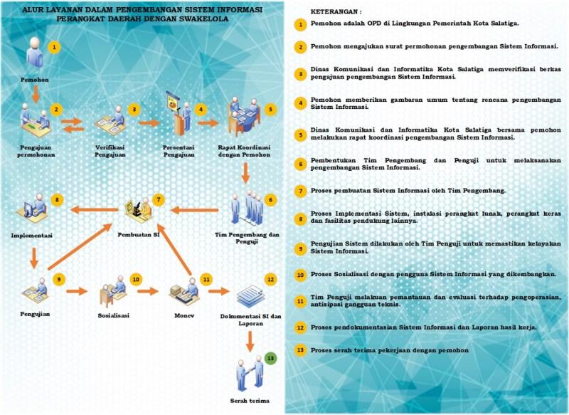 Alur Layanan Pengembangan dan Pengelolaan Sistem Informasi Perangkat  Daerah