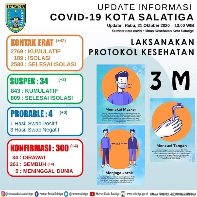 Update Informasi Covid-19 Tanggal 21 Oktober 2020