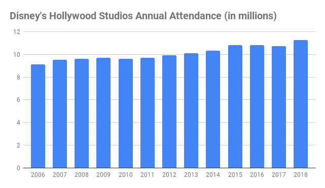 number of Walt Disney World hollywood studios visitors annual