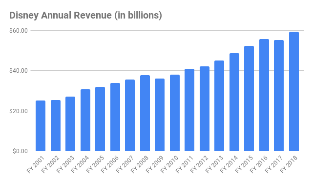 Disney Annual Revenue chart