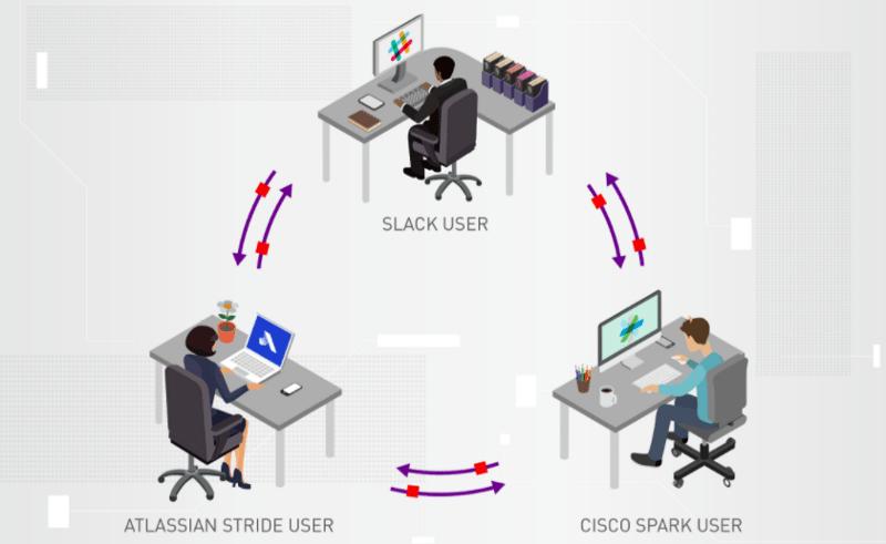 Mio launches to support Cisco Webex Teams and Slack interoperability