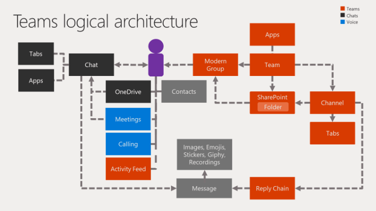 Microsoft Teams architecture is a core component covered in the new training resources