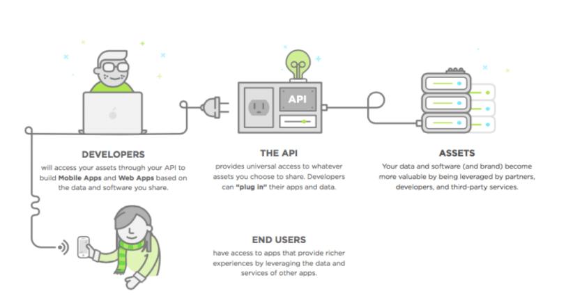 How APIs work