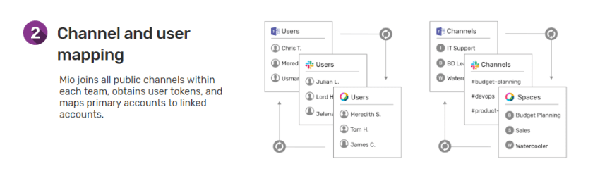 Channel and user mapping