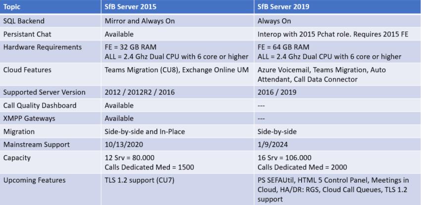 SfB Server 2015 vs SfB Server 2019