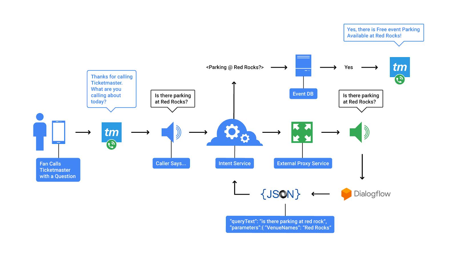 Dialogflow example
