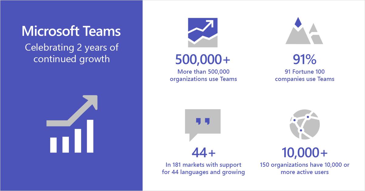 Microsoft Teams 2 years