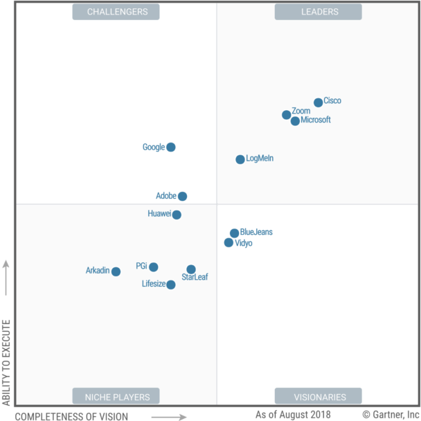 Cisco are top right in the Gartner Magic Quadrant for Meeting Solutions