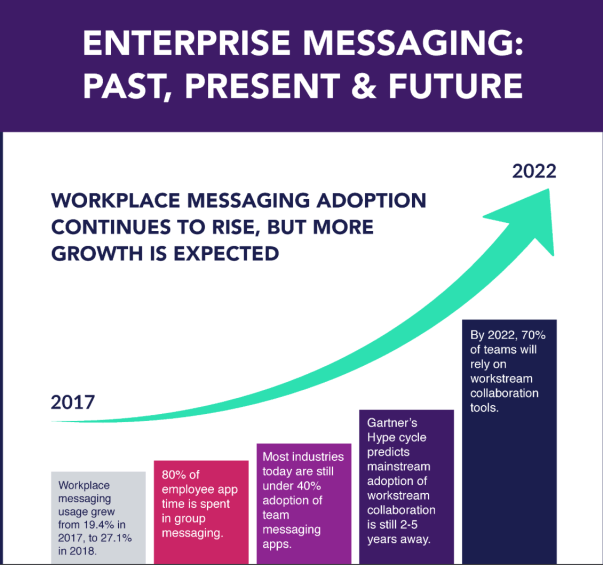 Enterprise messaging; past present and future