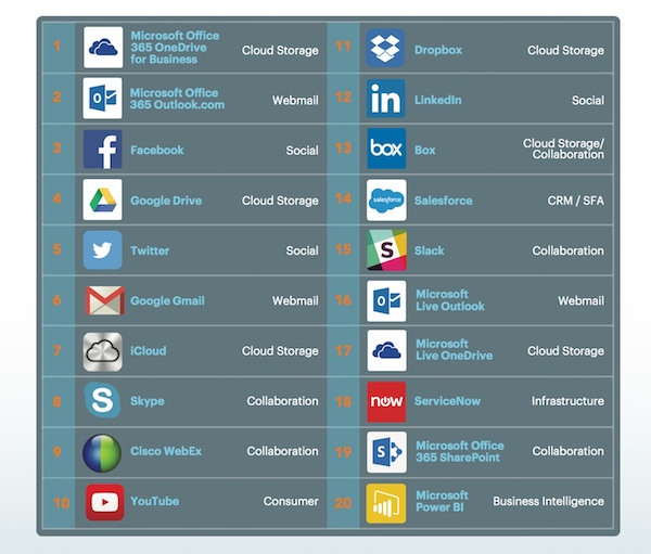 Top 20 cloud services