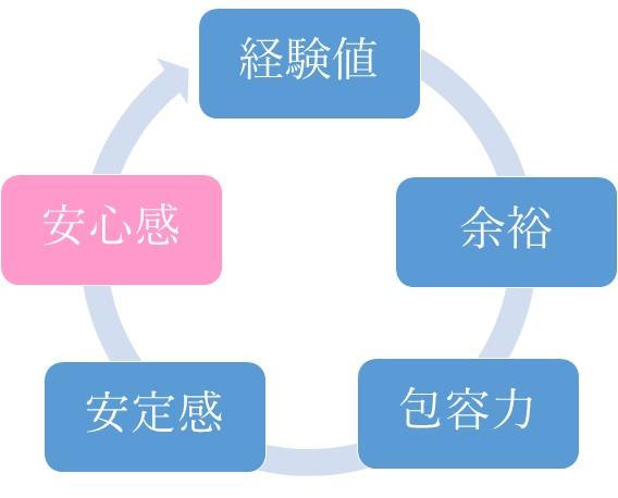 シナジーの円環