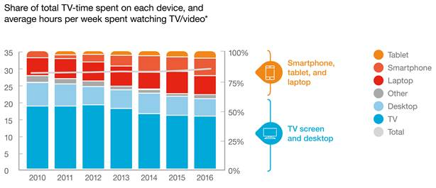ericsson consumerlab video report 111428