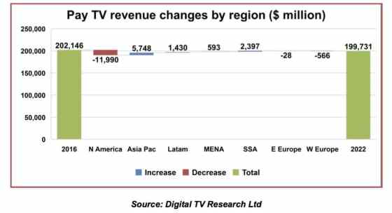 pay-tv revenues