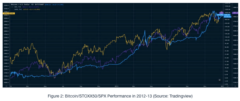 compareable markets for cryptocurrency