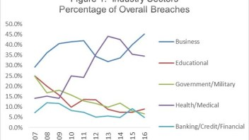 Data breach numbers in the US hit an all time high last year
