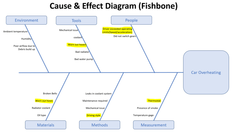 Example fishbone diagram solving machine down time for car problem.