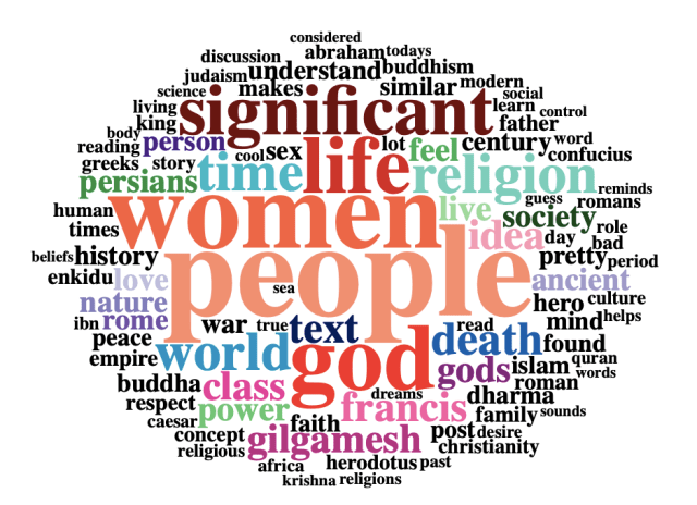 "Word cloud displaying most frequent words in All Tweets Dataset. The words that stand out most clearly are ""significant,"" ""life,"" ""women,"" ""people,"" ""religion,"" and ""god."""