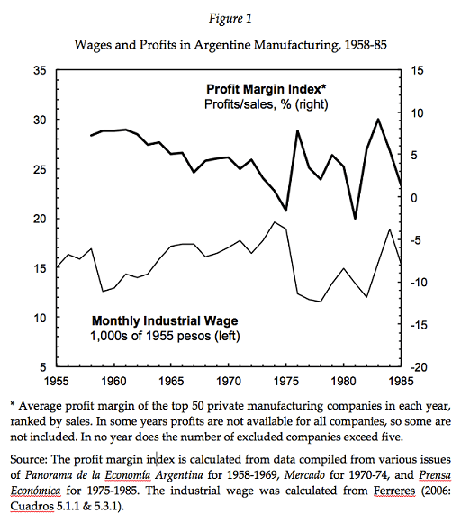 Argentina_Profits