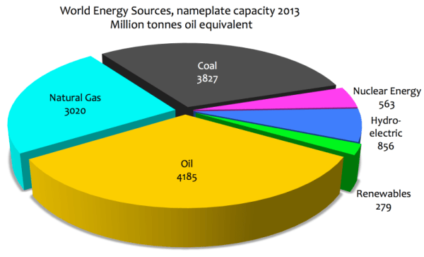 world energy sources 2013   Dissident Voice