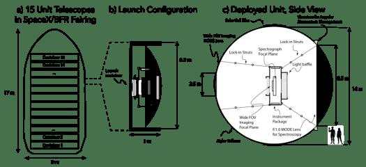 Una nuova lente per telescopi spaziali alla ricerca della vita 4