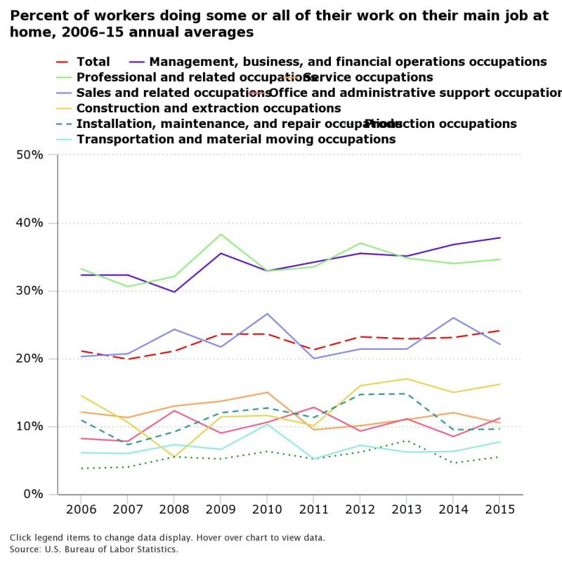 Percent of Employees Working Remotely Across Various Industries