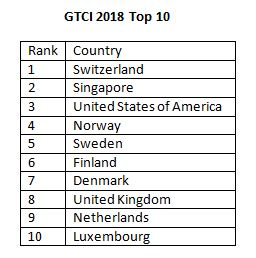Top 10 Countries on the Global Talent Competitiveness Index 2018
