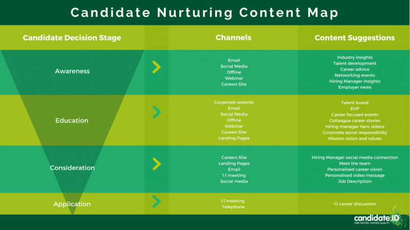 content map on how to nurture a talent pipeline
