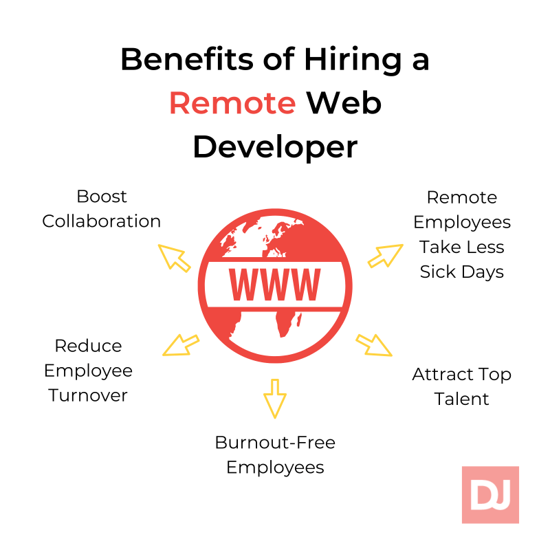 Benefits of hiring a remote web developer