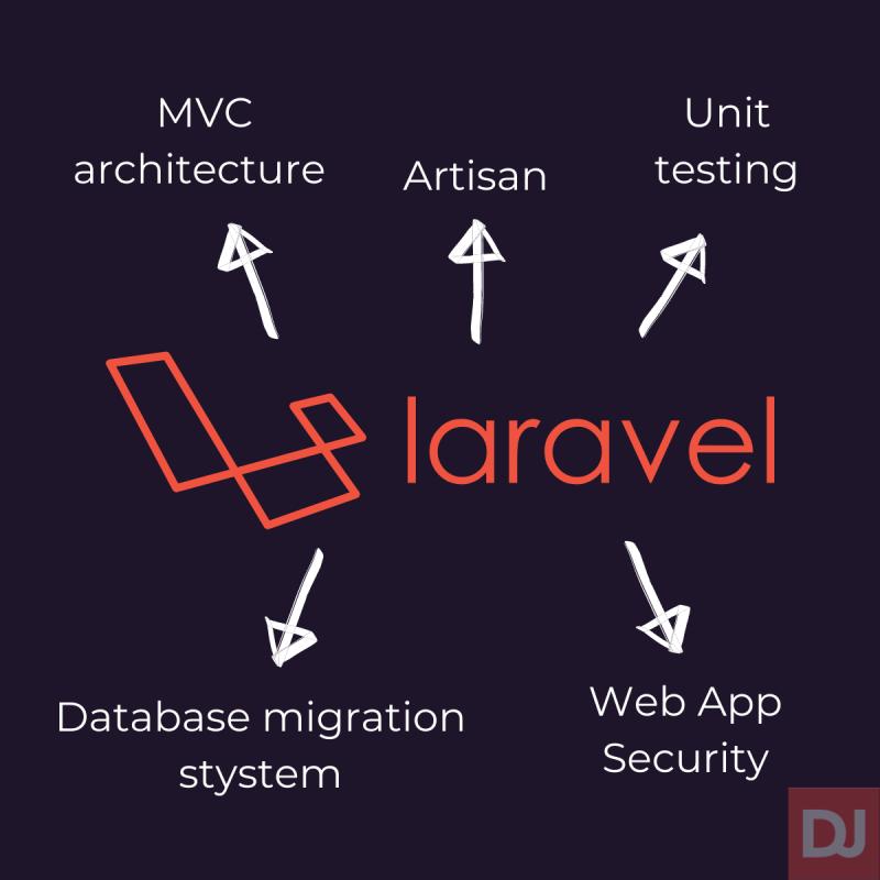 Feautures of Laravel Programmer