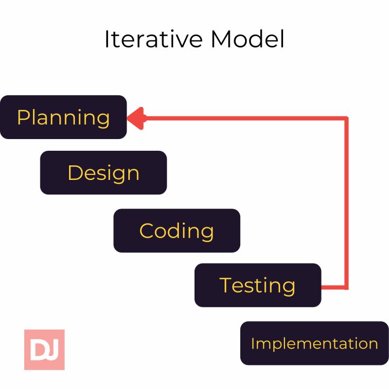 Iterative model (sdlc)