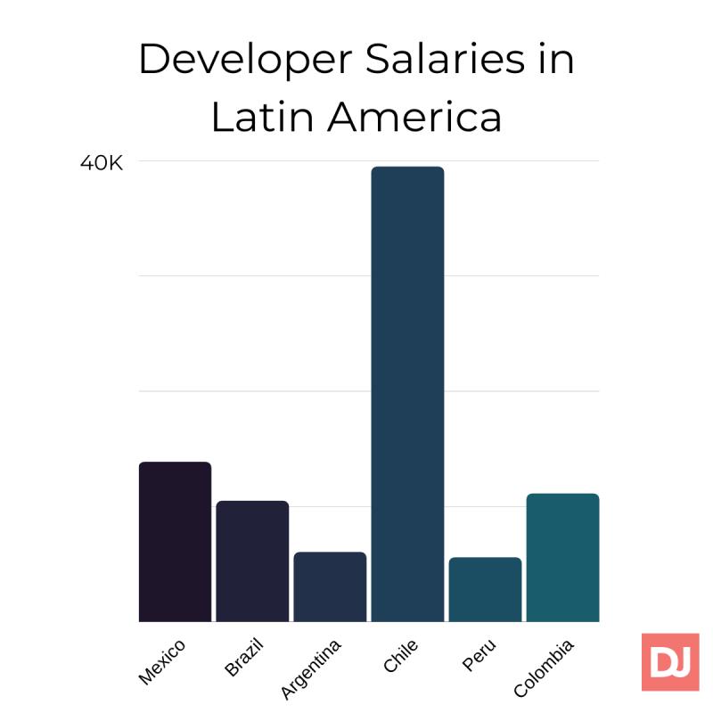 Developer Salaries in Latin America