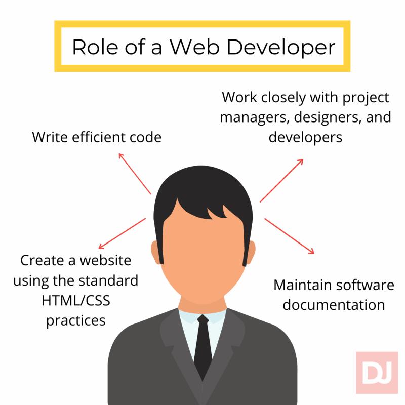 Characteristics of a web developer