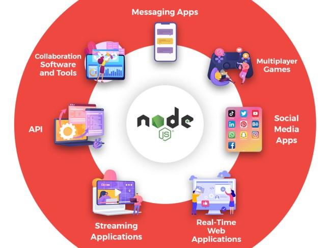node js advantages mentioned on chart