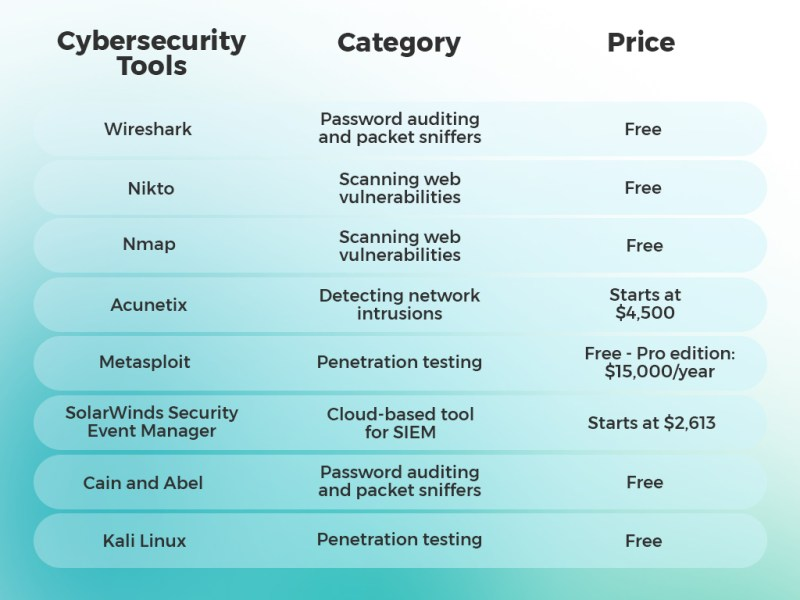 list of powerful cybersecurity tools